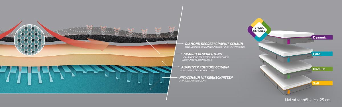 Dunlopillo Matratzen Technologie